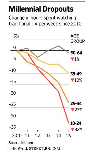 Grafiek ontwikkeling kijkcijfers TV in Amerika