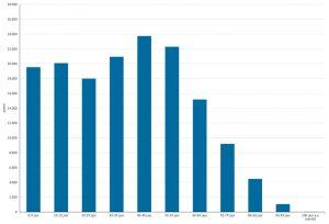 Samenstelling-Amersfoortse-bevolking-in-leeftijdsgroepen-Lokale-publieke-omroepen-hebben-toekomst-Textmaker